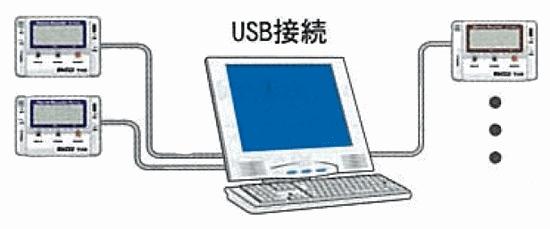 USBでパソコンに直接接続