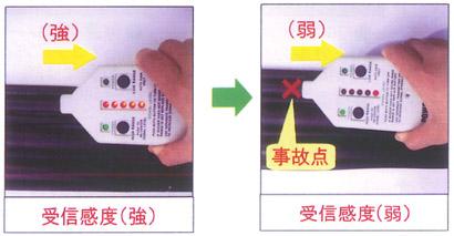 ケーブル探索機 PTR600の簡易取扱説明書のレンタル 株式会社 ...