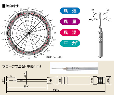 クリモマスター風速計 MODEL 654 2プローブ仕様