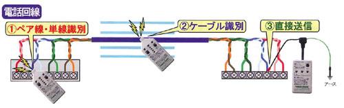 ケーブル探索機 PTR600の電話回線ケーブル探索