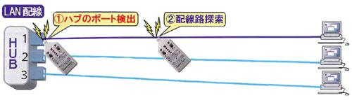 ケーブル探索機 PTR600のLAN配線ケーブル探索