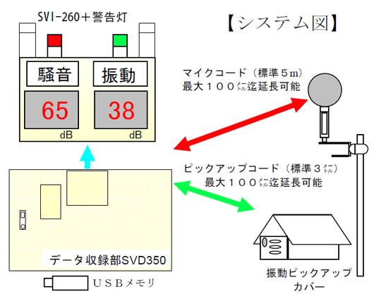 騒音振動表示データ収録装置 SVD-350【ソーテック】の仕様(表示部... 騒音振動表示データ