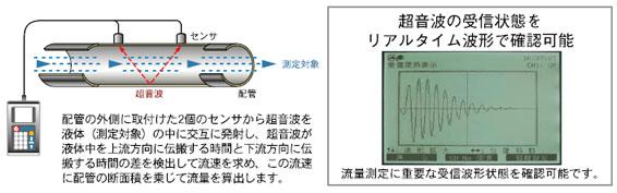 ポータブル超音波流量計 UFP-20 測定原理