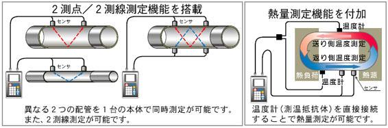 ポータブル超音波流量計 UFP-20 特徴