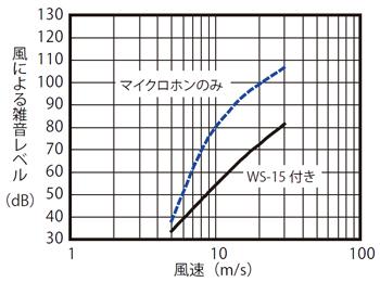 全天候型風防セット WS15